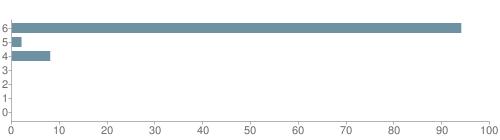 Chart?cht=bhs&chs=500x140&chbh=10&chco=6f92a3&chxt=x,y&chd=t:94,2,8,0,0,0,0&chm=t+94%,333333,0,0,10 t+2%,333333,0,1,10 t+8%,333333,0,2,10 t+0%,333333,0,3,10 t+0%,333333,0,4,10 t+0%,333333,0,5,10 t+0%,333333,0,6,10&chxl=1: other indian hawaiian asian hispanic black white